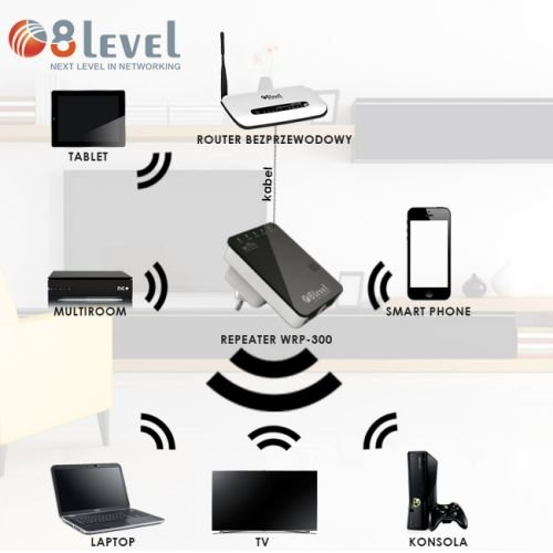router repeater wi fi 8level wrp 300 sklep internetowy seltrade. Black Bedroom Furniture Sets. Home Design Ideas